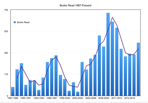 Graph of books read by year