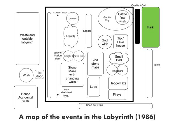 a map of the events in the film Labyrinth