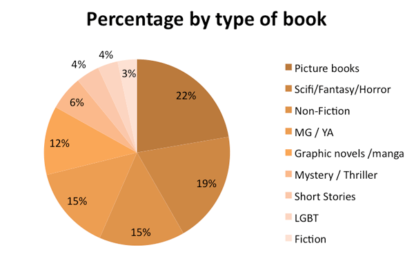Percentages by type of book