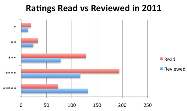 Review by year