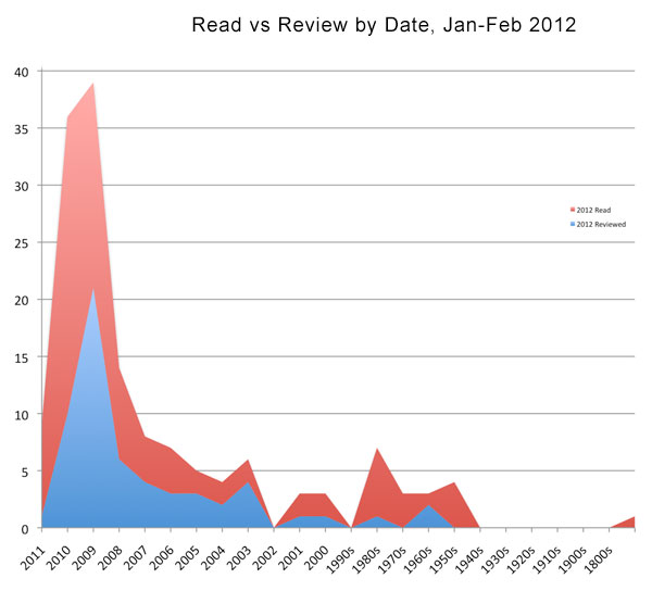 Read vs Review by Date - Jan / Feb 2012
