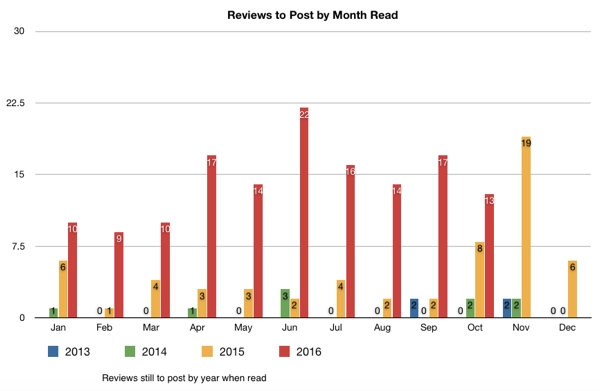 Bar graph of books left to review by year read