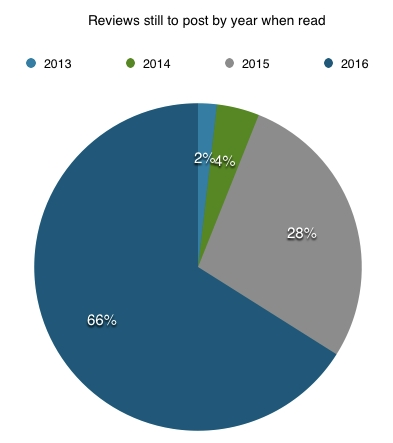 Pie chart of books to review by year read.