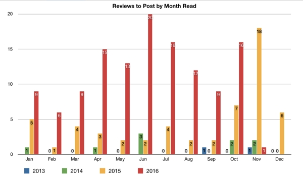 Bar graph of reviews to post by year read