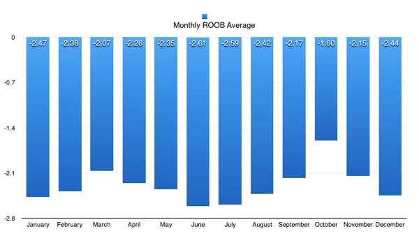 ROOB average by month