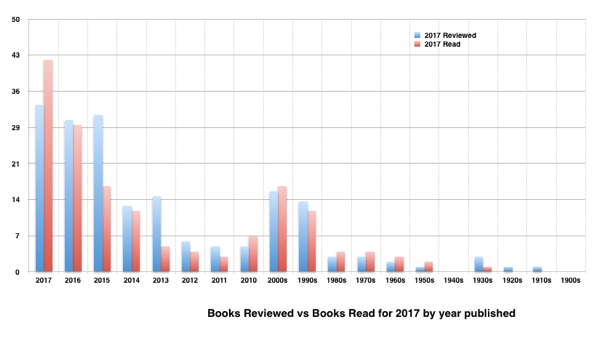 Read vs Review by Date - Jan / June 2017