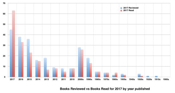 Read vs Review by Date - Jan / August 2017