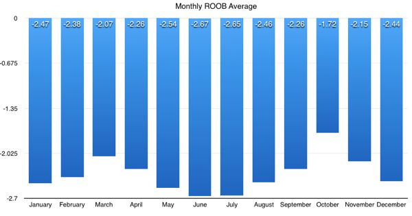 ROOB averages by month.