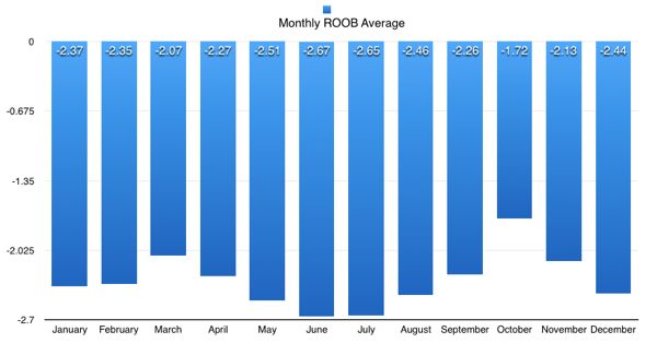 ROOB monthly averages