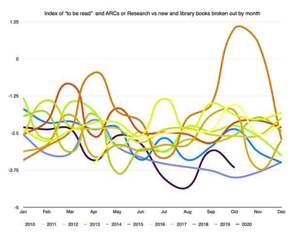 ROOB score mapped year after year to compare trends
