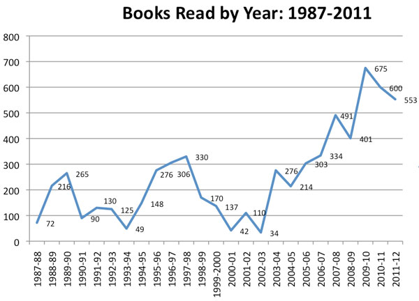 Books read by year